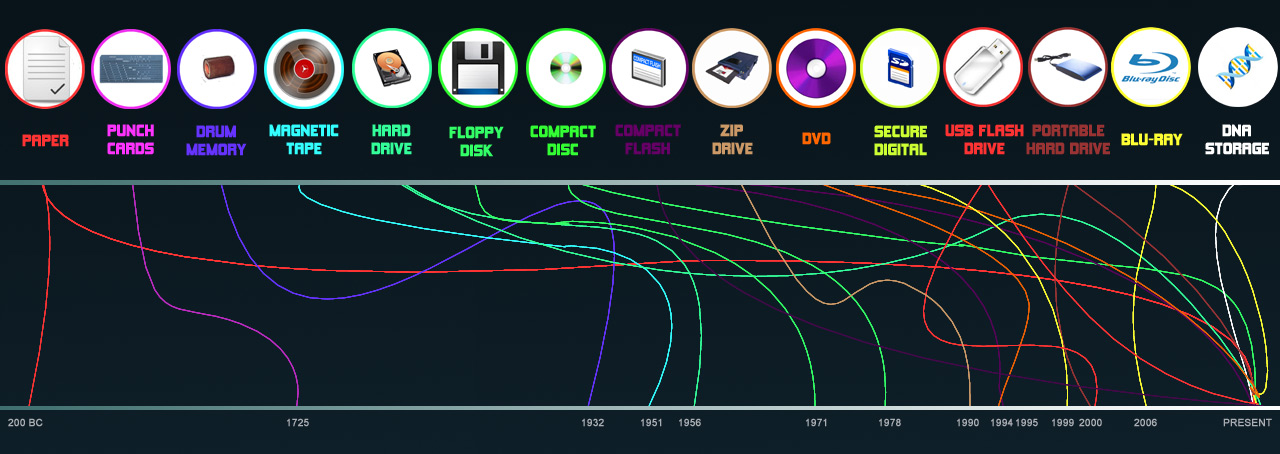The History of Data Storage | Data Solutions Labs